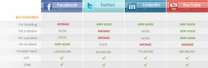 Comparison of social media advertisement